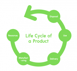 Life cycle of a product graphic