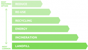 Green waste hierarchy pyramid