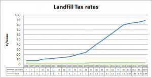 Waste landfill tax increasing the price of commercial waste collection graph