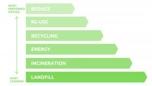 Business waste hierarchy diagram